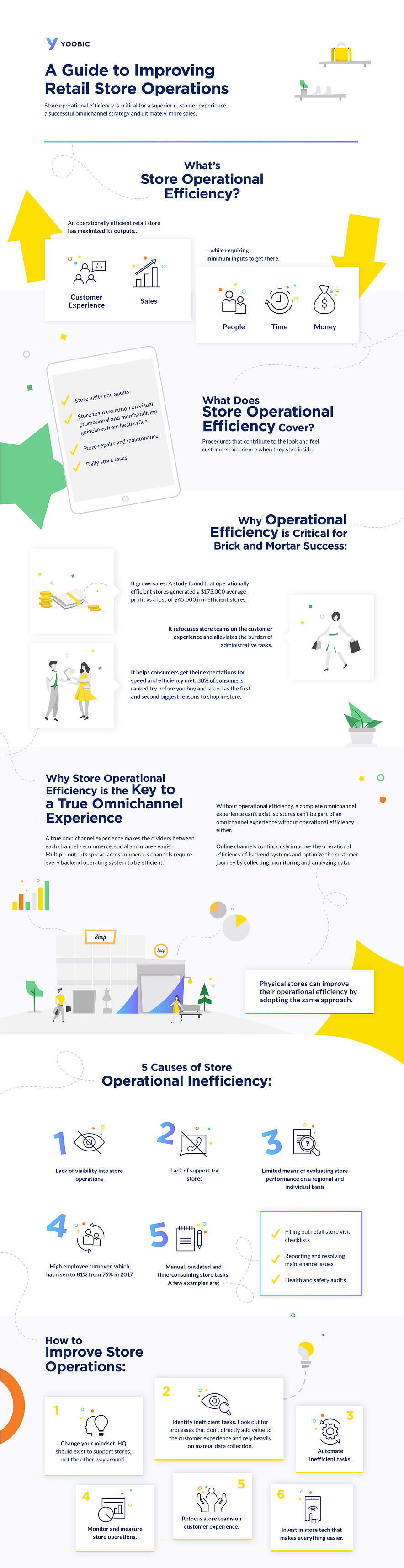 Infographic-A Guide to Improving Retail Store Operations-yoobic
